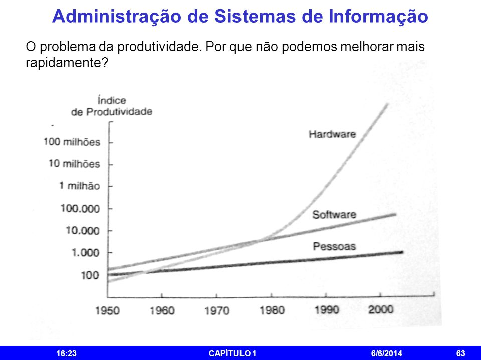 Administração de Sistemas de Informação 16:25CAPÍTULO 16/6/201463 O problema da produtividade. Por que não podemos melhorar mais rapidamente?