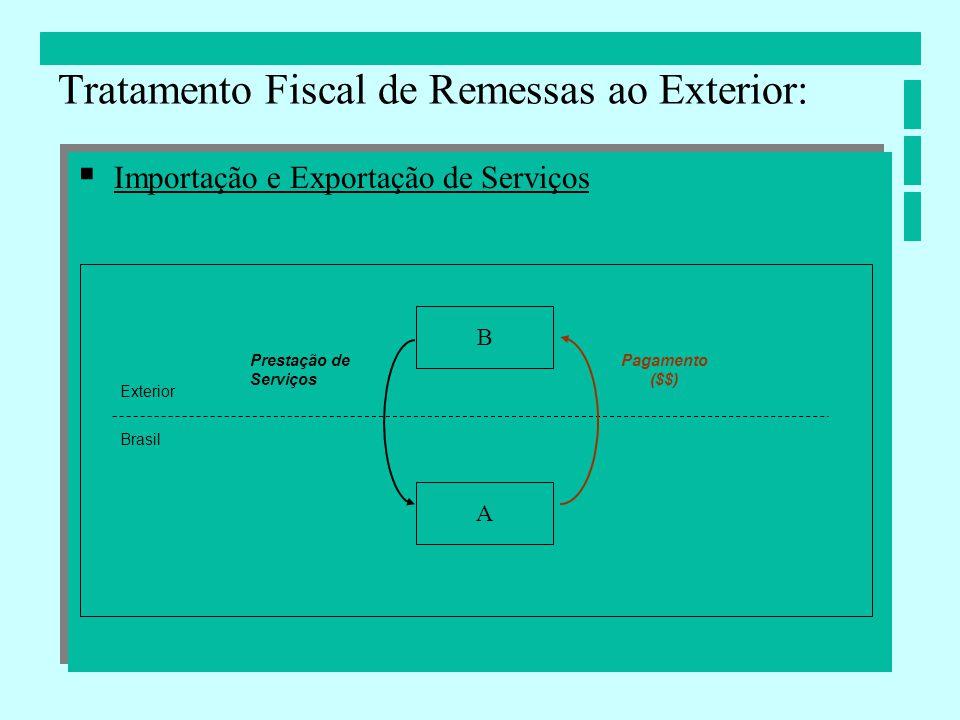 Importação e Exportação de Serviços Tratamento Fiscal de Remessas ao Exterior: B A Brasil Exterior Prestação de Serviços Pagamento ($$)