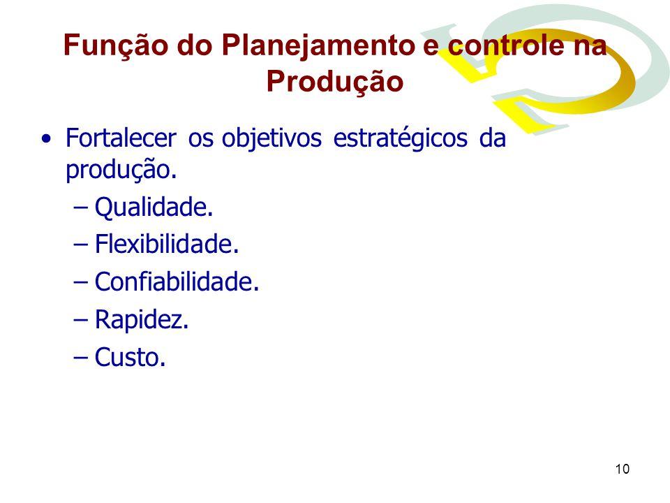 10 Função do Planejamento e controle na Produção Fortalecer os objetivos estratégicos da produção. –Qualidade. –Flexibilidade. –Confiabilidade. –Rapid