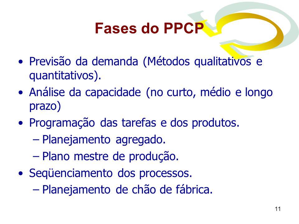 11 Fases do PPCP Previsão da demanda (Métodos qualitativos e quantitativos). Análise da capacidade (no curto, médio e longo prazo) Programação das tar