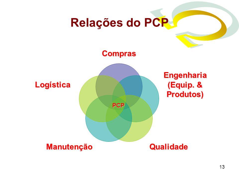 13 Relações do PCP PCP