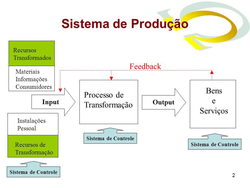 2 Sistema de Produção Recursos Transformados Materiais Informações Consumidores Instalações Pessoal Recursos de Transformação InputOutput Processo de Transformação Bens e Serviços Feedback Sistema de Controle
