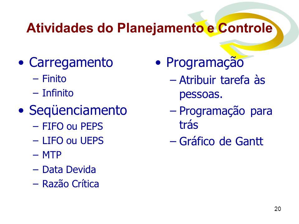 20 Atividades do Planejamento e Controle Carregamento –Finito –Infinito Seqüenciamento –FIFO ou PEPS –LIFO ou UEPS –MTP –Data Devida –Razão Crítica Programação –Atribuir tarefa às pessoas.