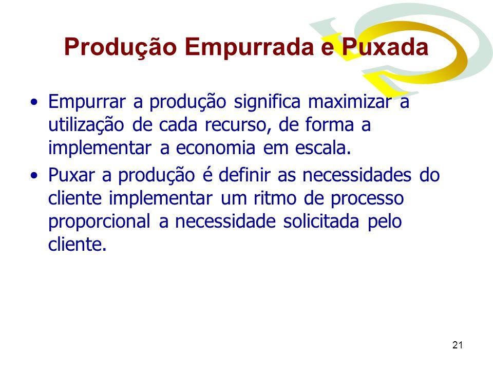 21 Produção Empurrada e Puxada Empurrar a produção significa maximizar a utilização de cada recurso, de forma a implementar a economia em escala. Puxa