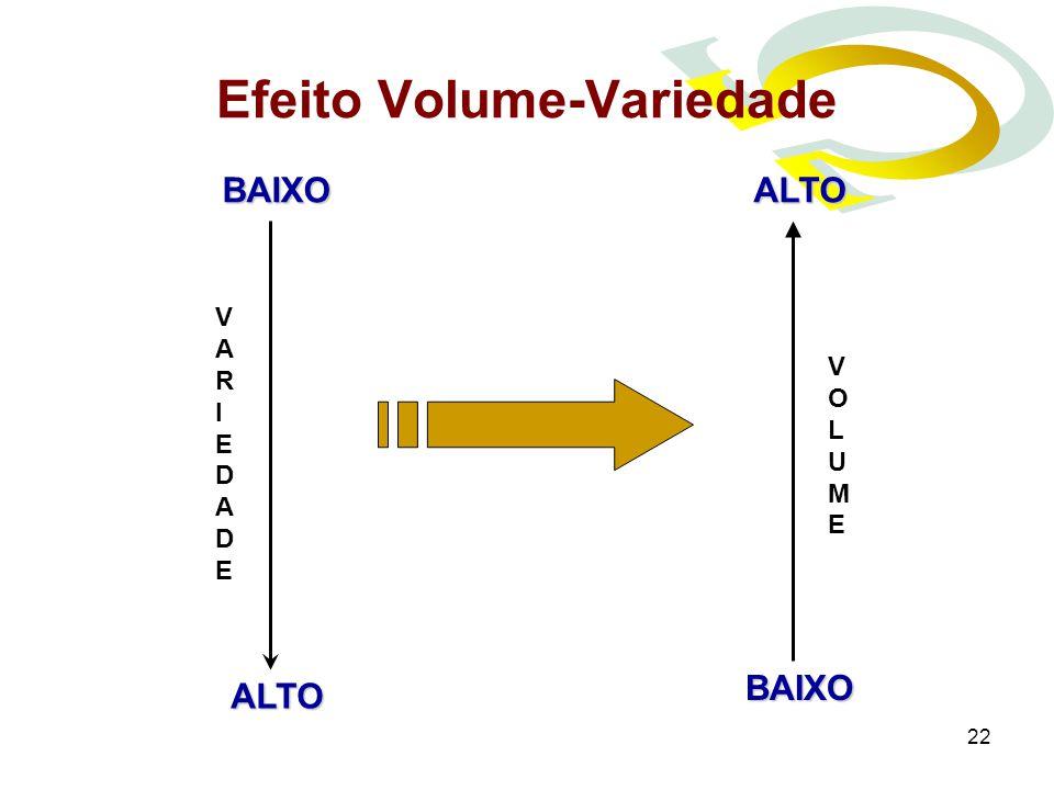 22 Efeito Volume-Variedade VOLUMEVOLUME VARIEDADEVARIEDADE ALTO BAIXOALTO BAIXO