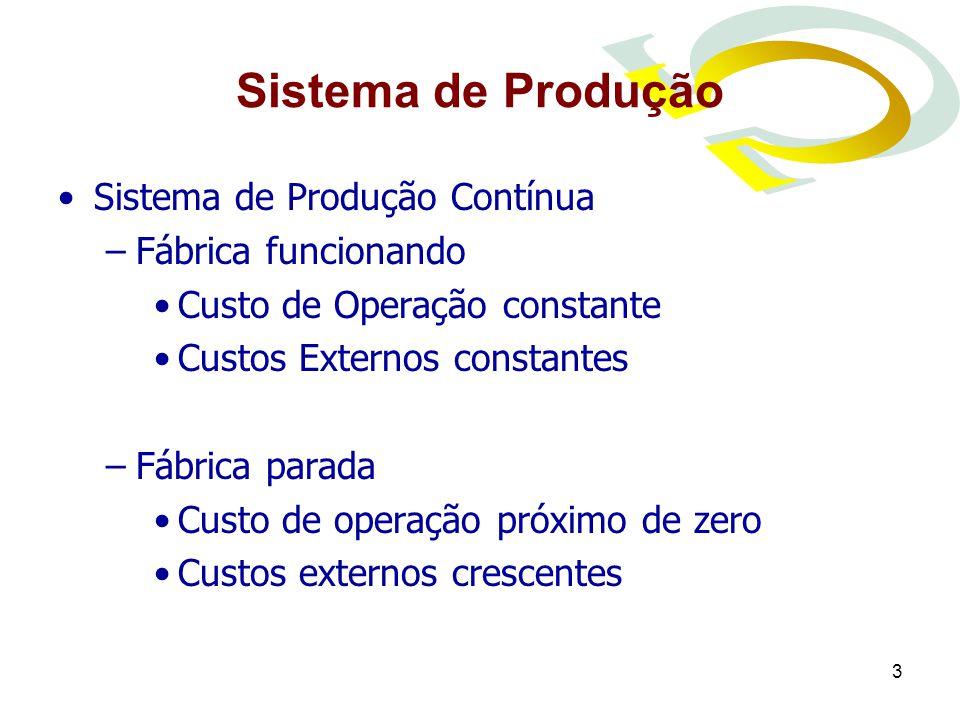 3 Sistema de Produção Sistema de Produção Contínua –Fábrica funcionando Custo de Operação constante Custos Externos constantes –Fábrica parada Custo de operação próximo de zero Custos externos crescentes