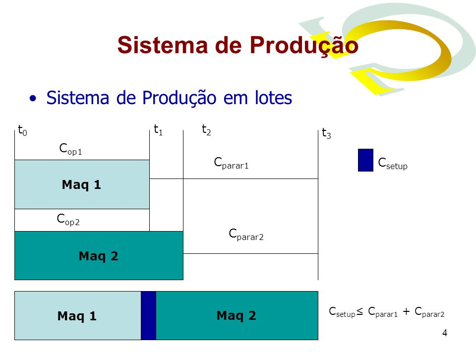 4 Sistema de Produção Sistema de Produção em lotes Maq 1 t0t0 t1t1 t3t3 t2t2 C op1 C op2 C parar1 C parar2 Maq 2 Maq 1 Maq 2 C setup C parar1 + C parar2 C setup