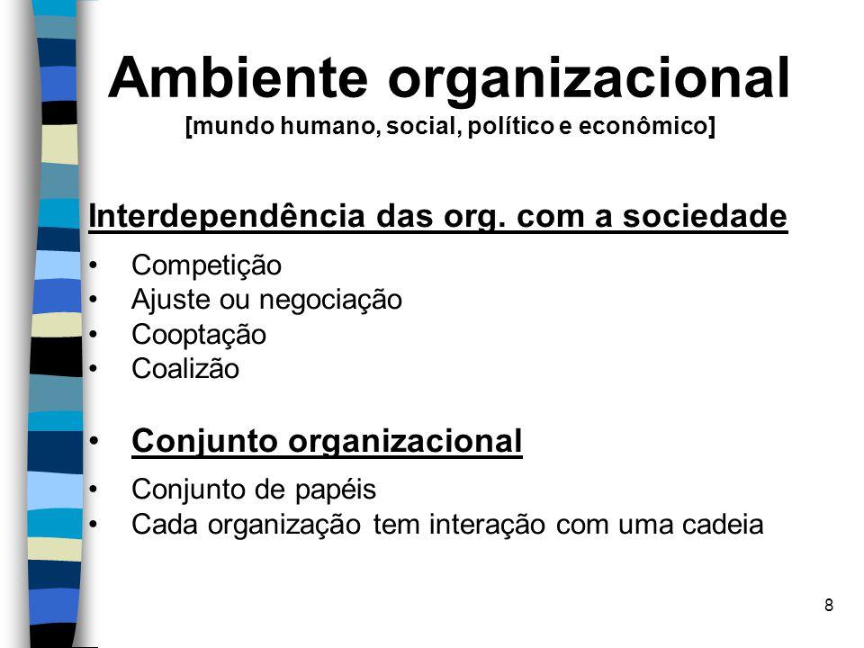 8 Ambiente organizacional [mundo humano, social, político e econômico] Interdependência das org. com a sociedade Competição Ajuste ou negociação Coopt