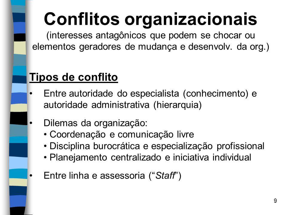 9 Conflitos organizacionais (interesses antagônicos que podem se chocar ou elementos geradores de mudança e desenvolv. da org.) Tipos de conflito Entr