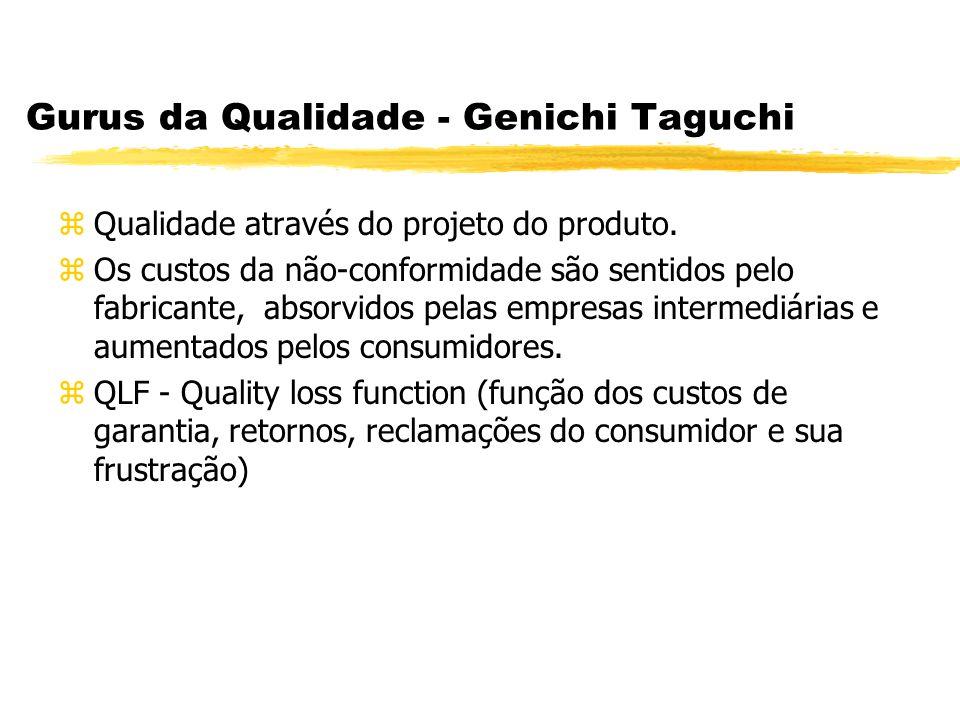 Gurus da Qualidade - Genichi Taguchi zQualidade através do projeto do produto. zOs custos da não-conformidade são sentidos pelo fabricante, absorvidos