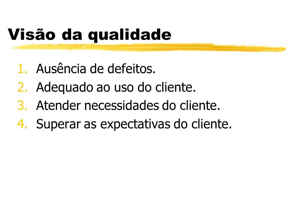 Visão da qualidade 1.Ausência de defeitos. 2.Adequado ao uso do cliente. 3.Atender necessidades do cliente. 4.Superar as expectativas do cliente.