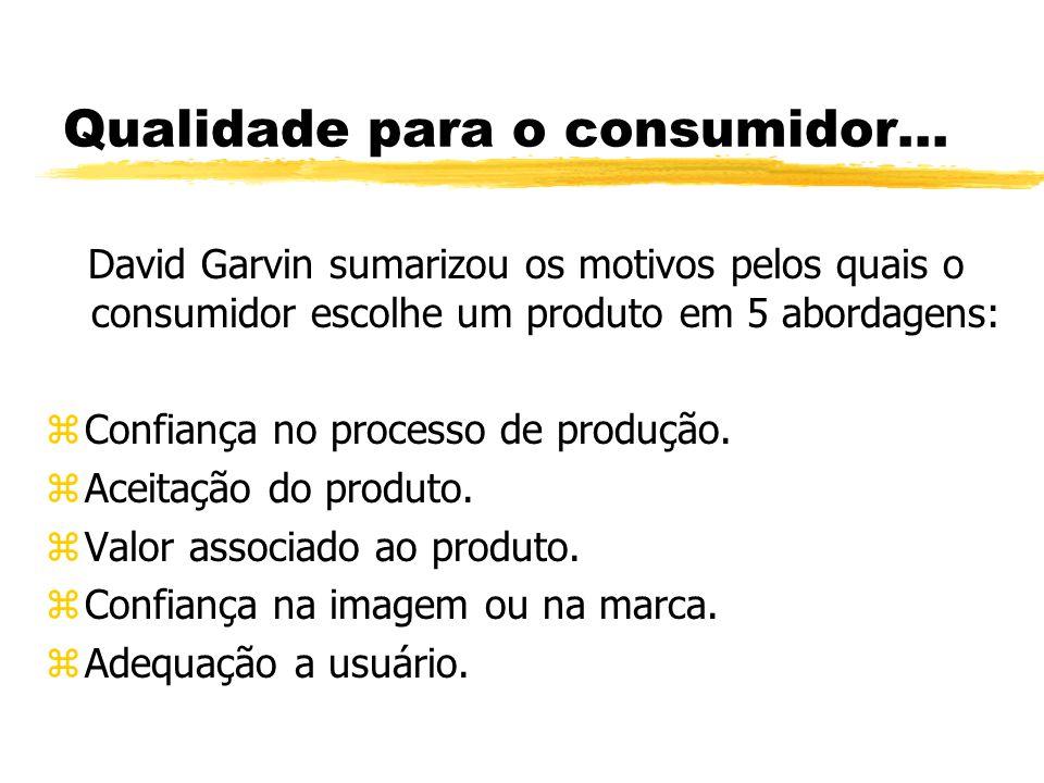 Qualidade para o consumidor... David Garvin sumarizou os motivos pelos quais o consumidor escolhe um produto em 5 abordagens: zConfiança no processo d