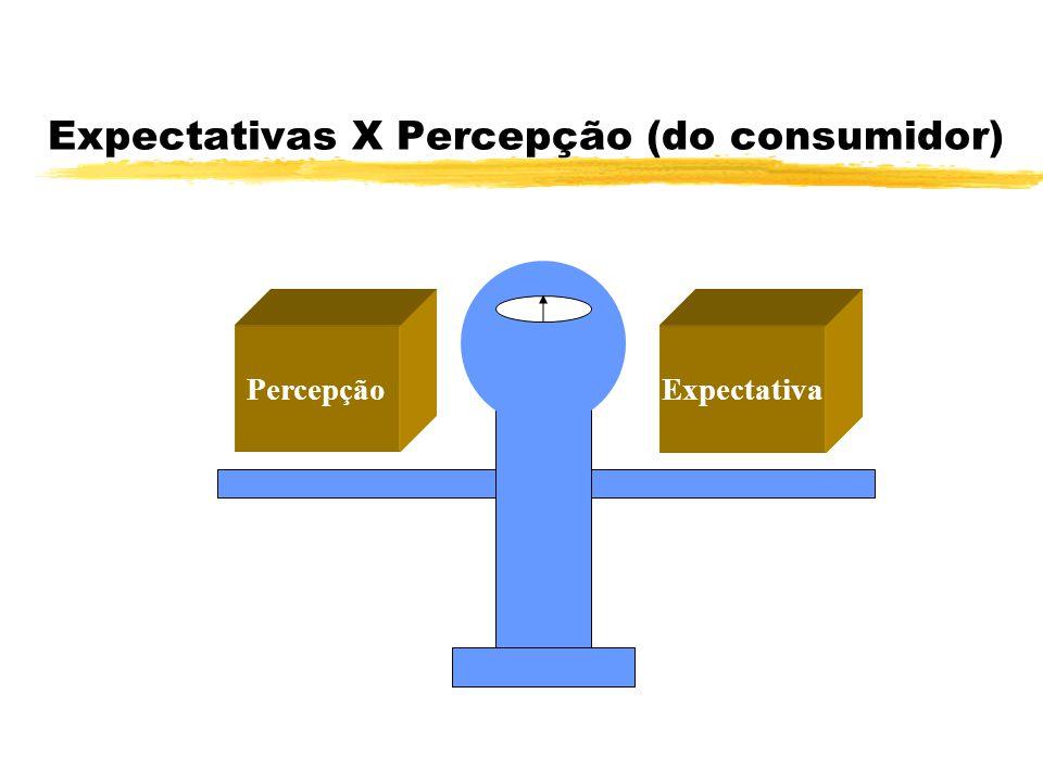 Expectativas X Percepção (do consumidor) PercepçãoExpectativa
