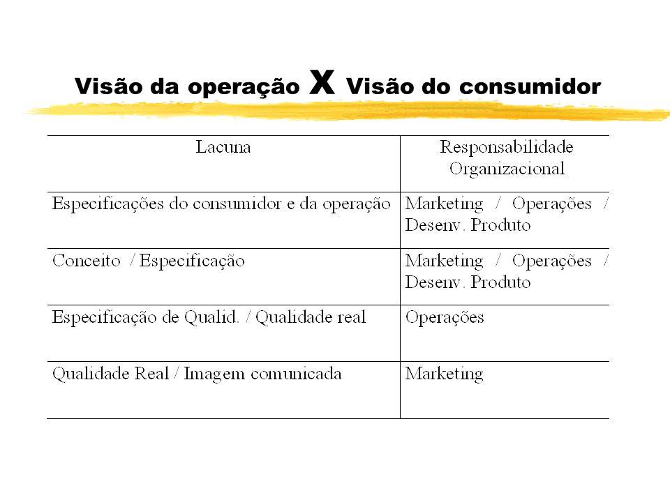 Visão da operação X Visão do consumidor