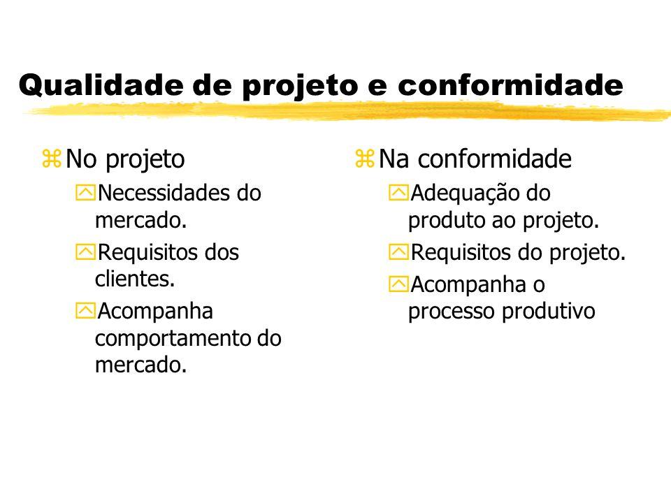Qualidade de projeto e conformidade zNo projeto yNecessidades do mercado. yRequisitos dos clientes. yAcompanha comportamento do mercado. z Na conformi