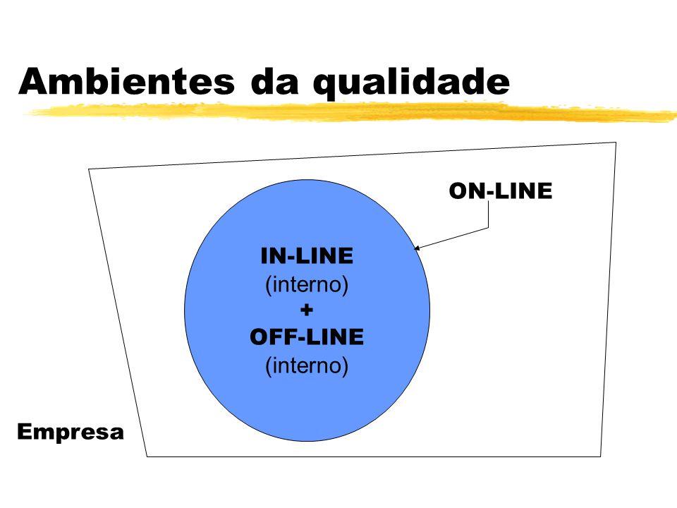 Ambientes da qualidade IN-LINE (interno) + OFF-LINE (interno) ON-LINE Empresa