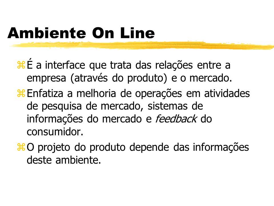 Ambiente On Line zÉ a interface que trata das relações entre a empresa (através do produto) e o mercado. zEnfatiza a melhoria de operações em atividad