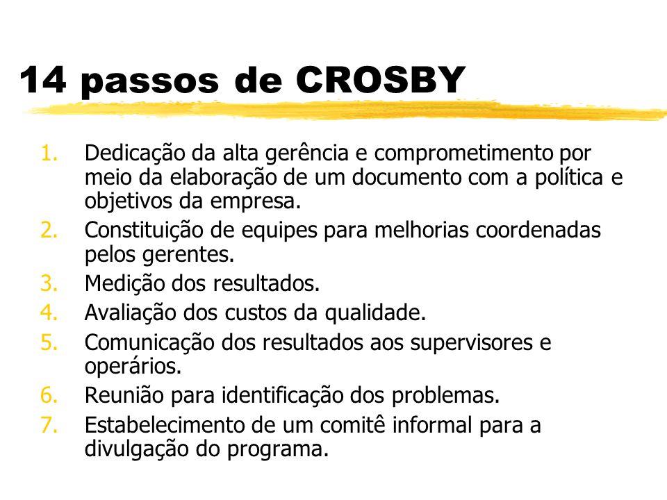 14 passos de CROSBY 1.Dedicação da alta gerência e comprometimento por meio da elaboração de um documento com a política e objetivos da empresa. 2.Con