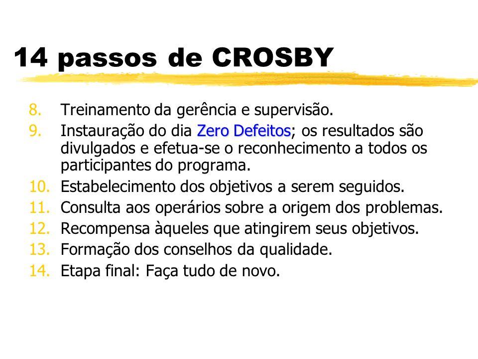 14 passos de CROSBY 8.Treinamento da gerência e supervisão. Zero Defeitos 9.Instauração do dia Zero Defeitos; os resultados são divulgados e efetua-se