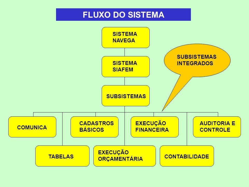 FLUXO DO SISTEMA SUBSISTEMAS COMUNICA SISTEMA NAVEGA CONTABILIDADE SISTEMA SIAFEM CADASTROS BÁSICOS EXECUÇÃO FINANCEIRA AUDITORIA E CONTROLE EXECUÇÃO