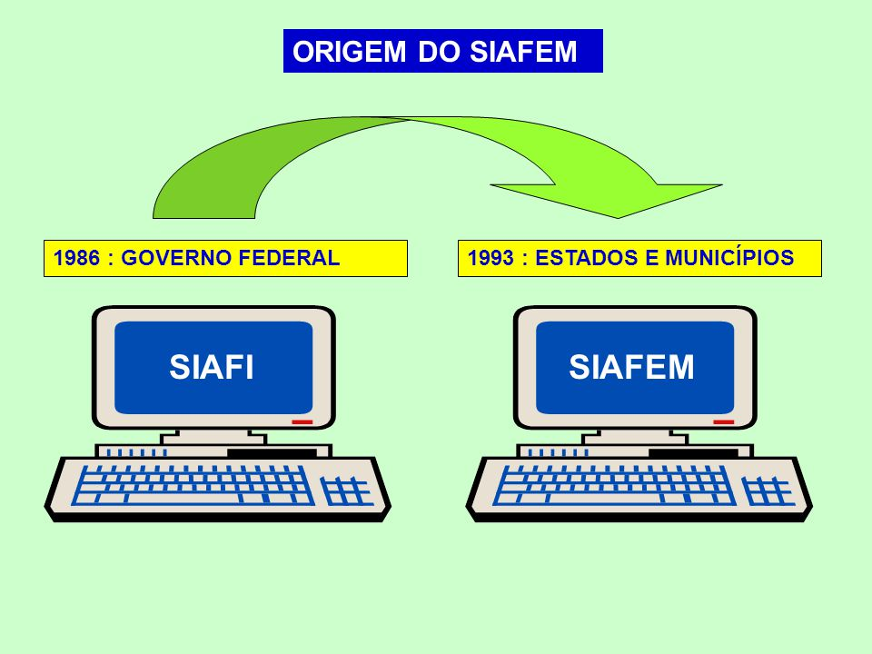 ORIGEM DO SIAFEM SIAFISIAFEM 1993 : ESTADOS E MUNICÍPIOS1986 : GOVERNO FEDERAL