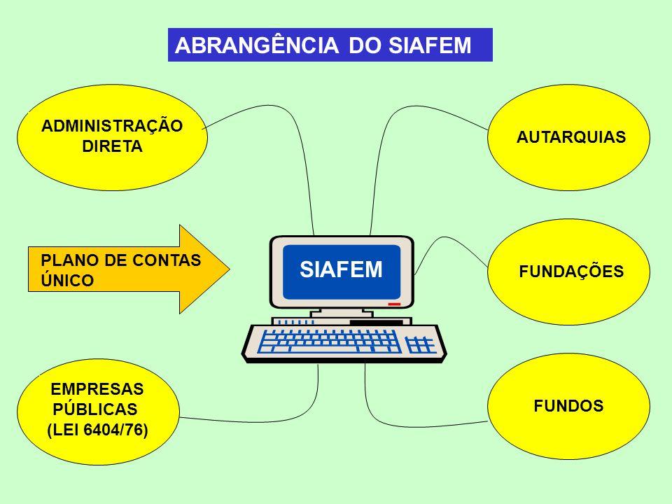 SISTEMA NAVEGA Controla o acesso dos usuários, dando mais segurança ao SIAFEM, e também fornece, de forma padronizada os menus que os conduzirão às transações escolhidas.