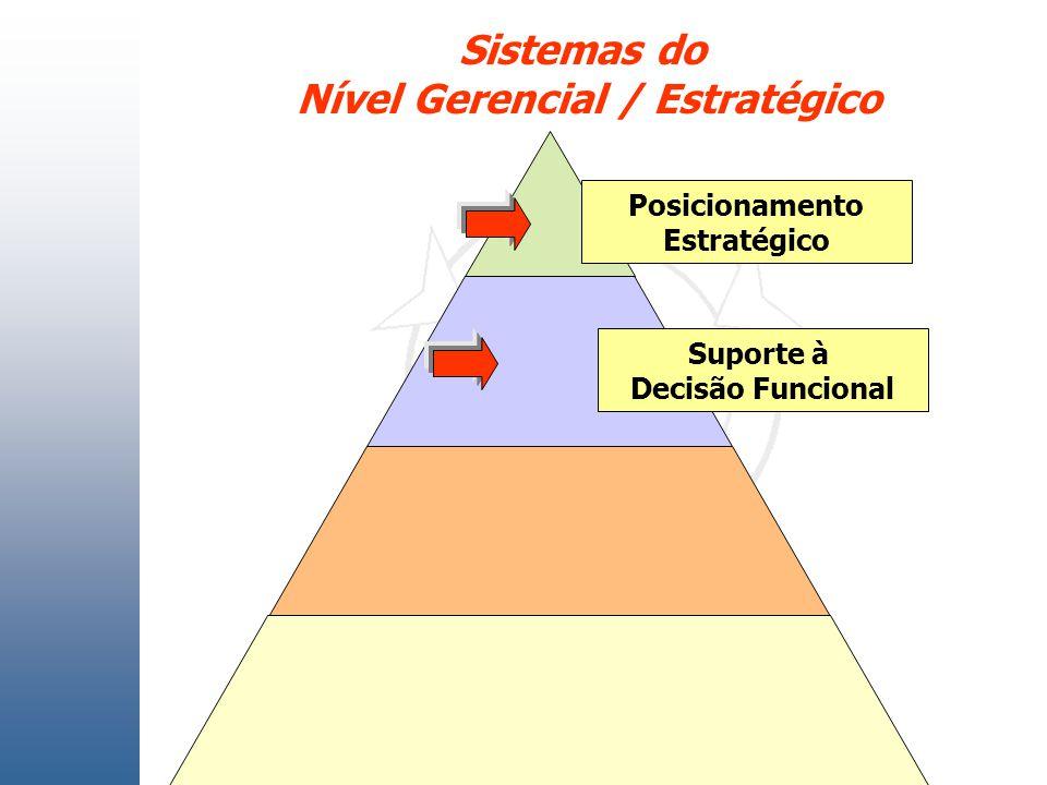 Posicionamento Estratégico Suporte à Decisão Funcional Sistemas do Nível Gerencial / Estratégico
