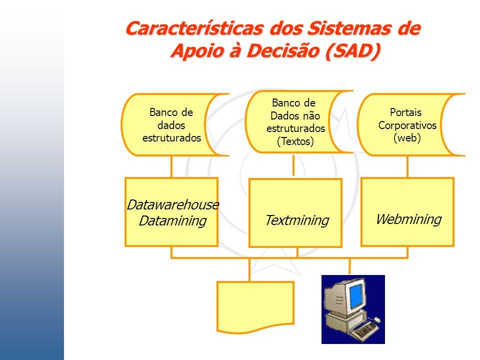 Características dos Sistemas de Apoio à Decisão (SAD) Banco de dados estruturados Portais Corporativos (web) Datawarehouse Datamining Webmining Textmi