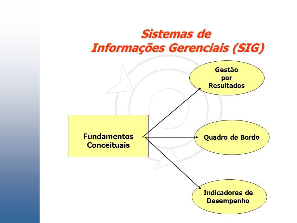 Fundamentos Conceituais Gestão por Resultados Quadro de Bordo Indicadores de Desempenho Sistemas de Informações Gerenciais (SIG)
