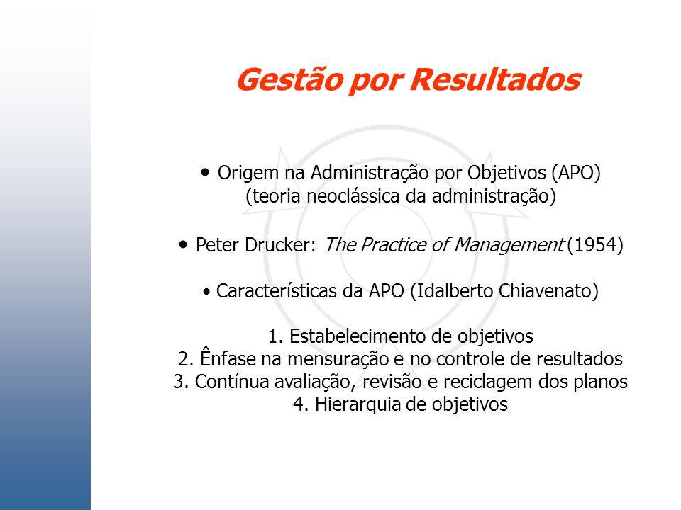Gestão por Resultados Origem na Administração por Objetivos (APO) (teoria neoclássica da administração) Peter Drucker: The Practice of Management (195