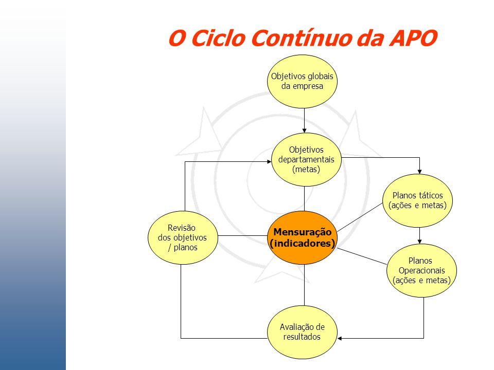 O Ciclo Contínuo da APO Objetivos globais da empresa Objetivos departamentais (metas) Revisão dos objetivos / planos Mensuração (indicadores) Planos t