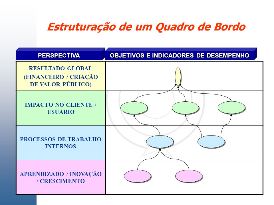 PERSPECTIVA OBJETIVOS E INDICADORES DE DESEMPENHO RESULTADO GLOBAL (FINANCEIRO / CRIAÇÃO DE VALOR PÚBLICO) IMPACTO NO CLIENTE / USUÁRIO PROCESSOS DE T