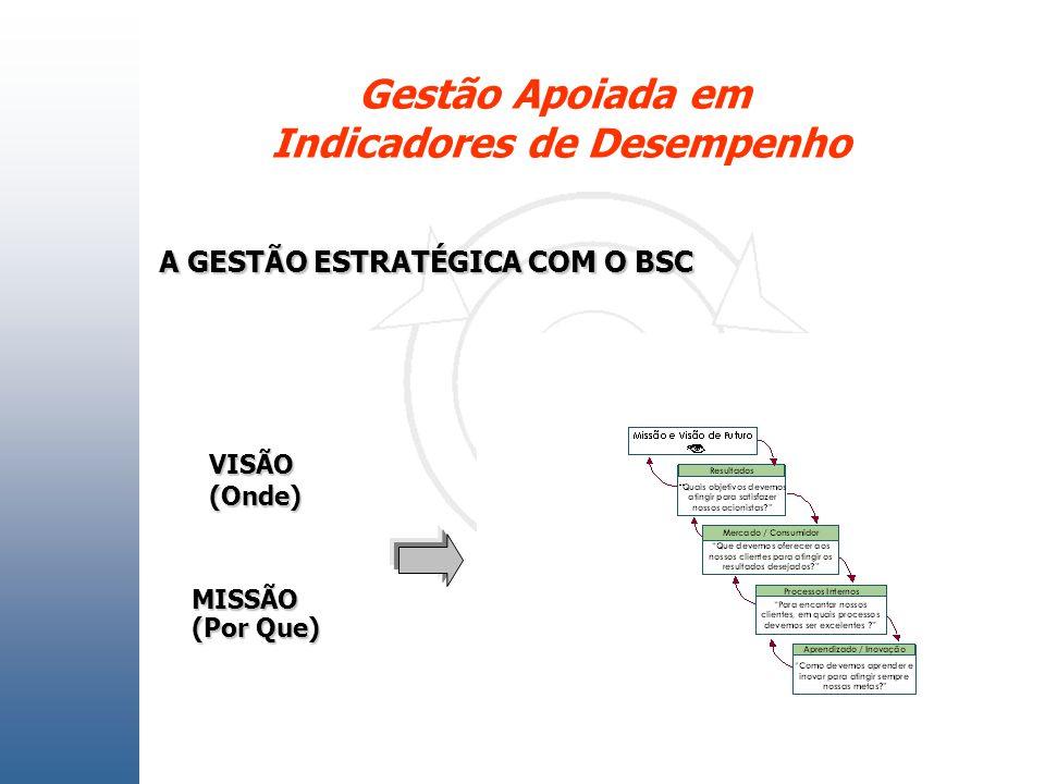 Gestão Apoiada em Indicadores de Desempenho PRODUTO Materiais Serviços VISÃO(Onde) MISSÃO (Por Que) A GESTÃO ESTRATÉGICA COM O BSC
