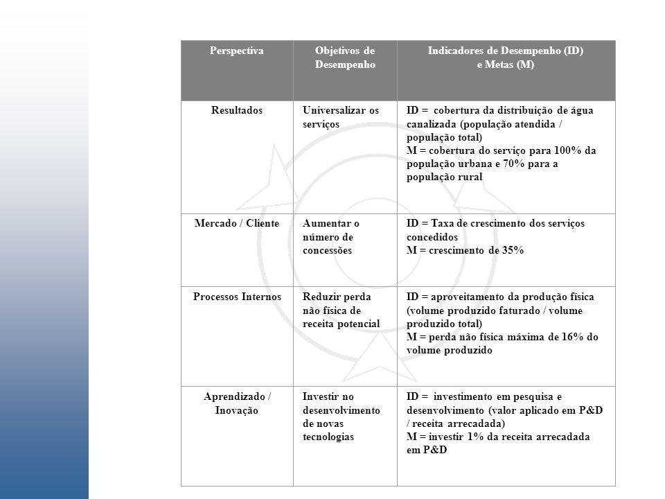 PerspectivaObjetivos de Desempenho Indicadores de Desempenho (ID) e Metas (M) ResultadosUniversalizar os serviços ID = cobertura da distribuição de ág