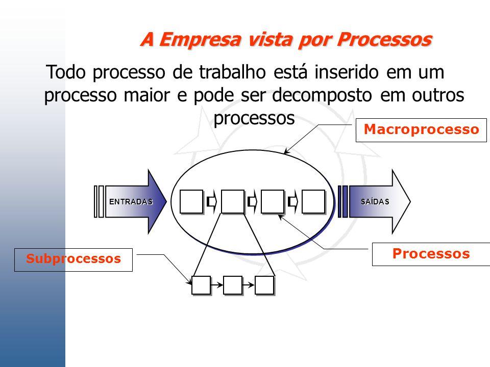 A Empresa vista por Processos Todo processo de trabalho está inserido em um processo maior e pode ser decomposto em outros processos ENTRADASSAÍDAS Ma