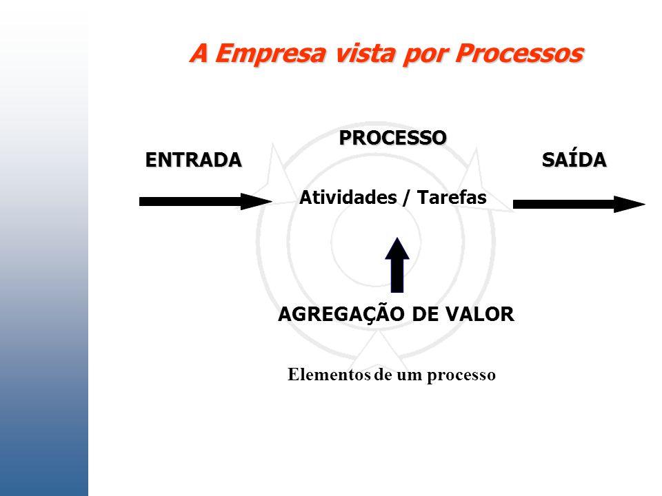 A Empresa vista por Processos PROCESSO AGREGAÇÃO DE VALOR ENTRADASAÍDA Atividades / Tarefas Elementos de um processo