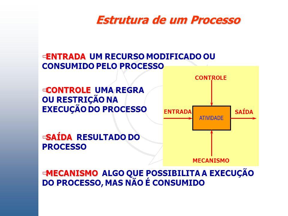 ENTRADA ENTRADA UM RECURSO MODIFICADO OU CONSUMIDO PELO PROCESSO ATIVIDADE CONTROLE CONTROLE UMA REGRA OU RESTRIÇÃO NA EXECUÇÃO DO PROCESSO SAÍDA SAÍD