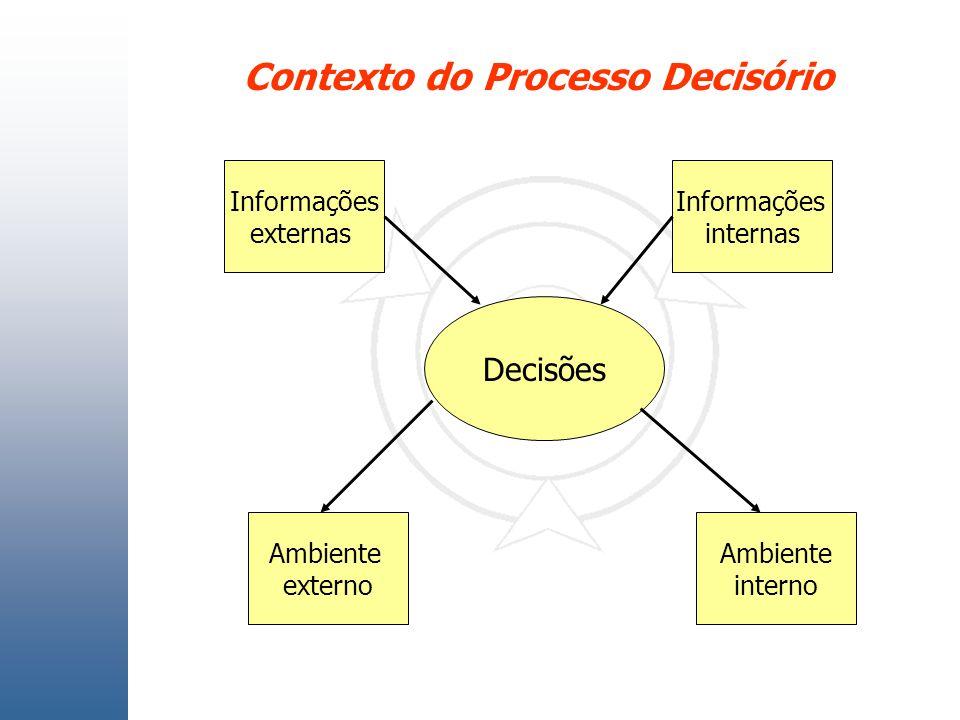 Contexto do Processo Decisório Decisões Informações externas Ambiente interno Ambiente externo Informações internas