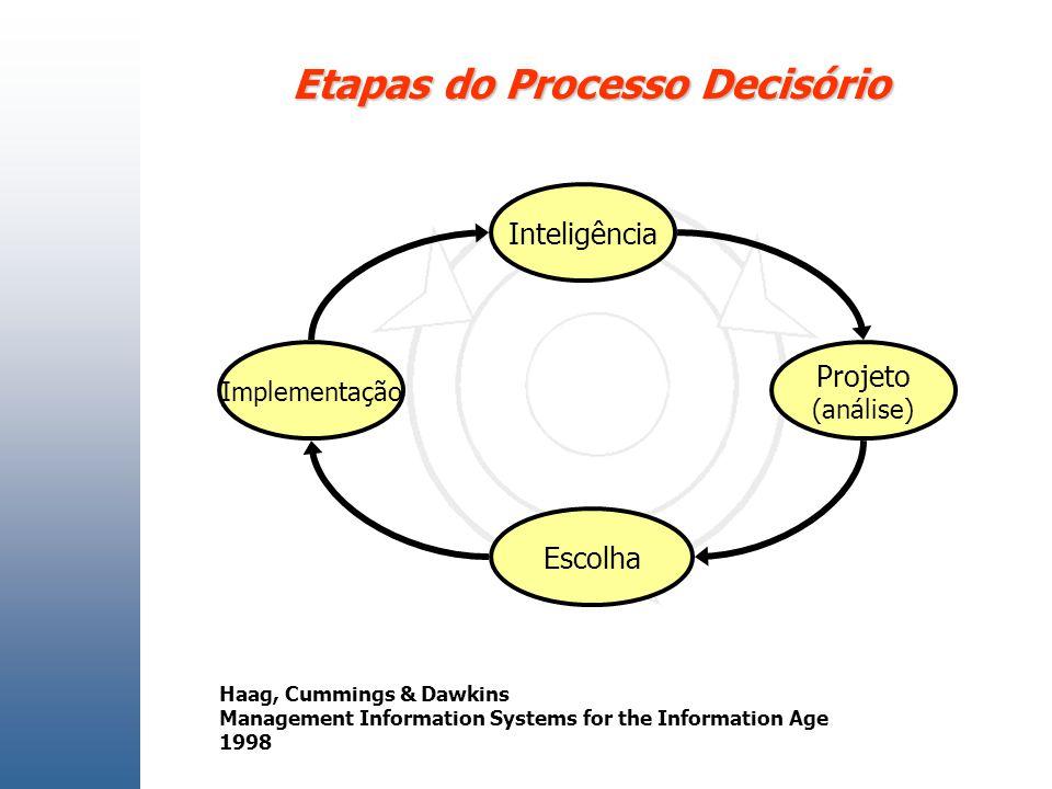 Etapas do Processo Decisório Implementação Projeto (análise) Inteligência Escolha Haag, Cummings & Dawkins Management Information Systems for the Info