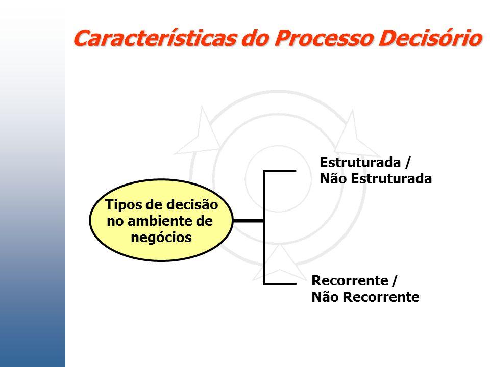 Características do Processo Decisório Tipos de decisão no ambiente de negócios Estruturada / Não Estruturada Recorrente / Não Recorrente
