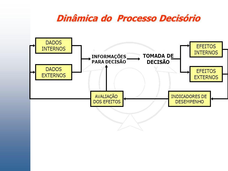 Dinâmica do Processo Decisório EFEITOS INTERNOS EFEITOS EXTERNOS INDICADORES DE DESEMPENHO AVALIAÇÃO DOS EFEITOS DADOS EXTERNOS DADOS INTERNOS INFORMA