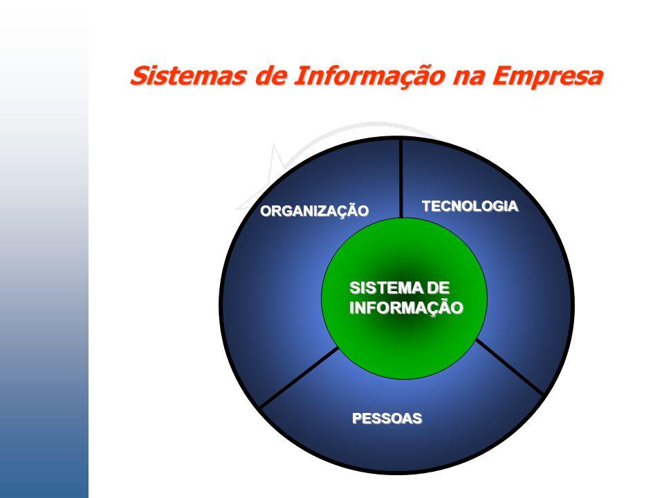 ORGANIZAÇÃO TECNOLOGIA PESSOAS SISTEMA DE INFORMAÇÃO Sistemas de Informação na Empresa