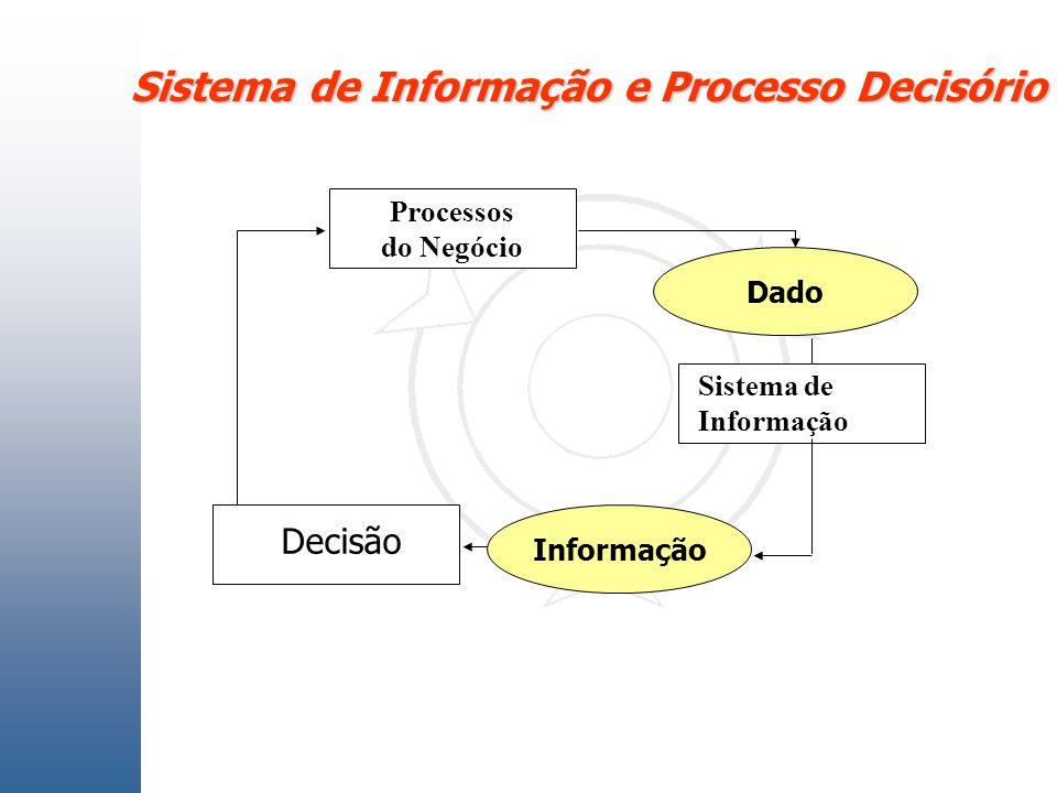 Sistema de Informação e Processo Decisório Processos do Negócio Sistema de Informação Decisão Informação Dado