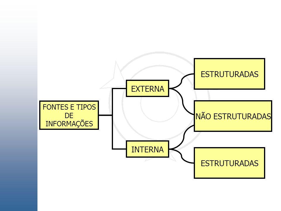 FONTES E TIPOS DE INFORMAÇÕES EXTERNA INTERNA ESTRUTURADAS NÃO ESTRUTURADAS