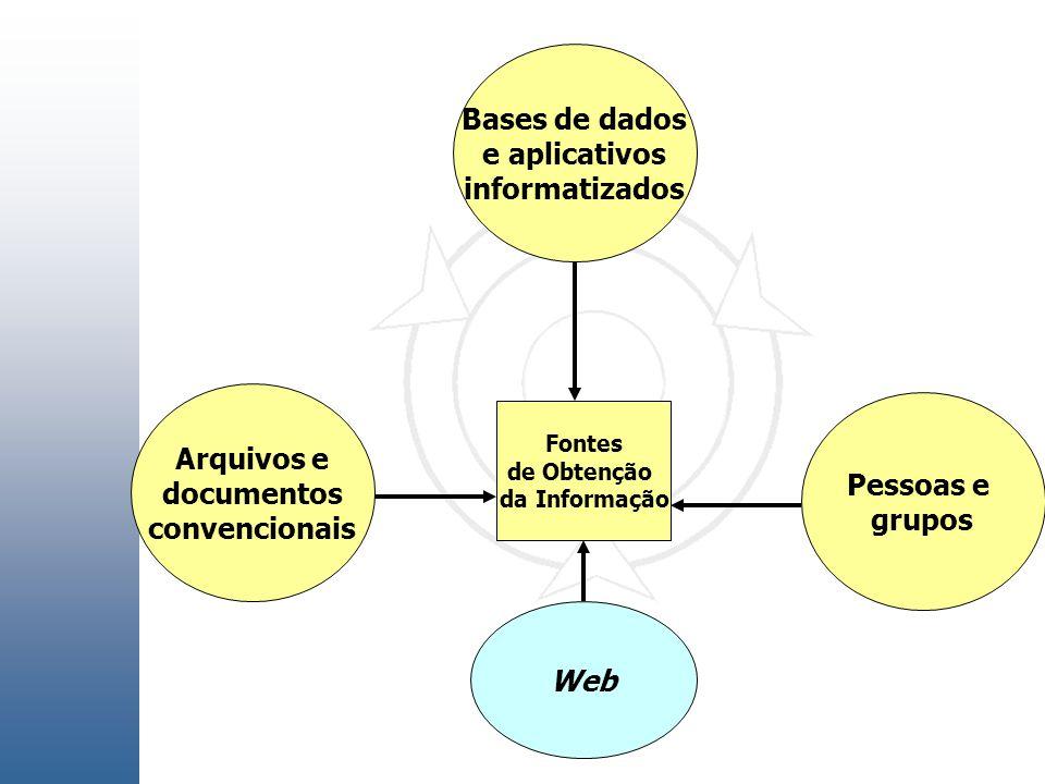 Bases de dados e aplicativos informatizados Pessoas e grupos Arquivos e documentos convencionais Fontes de Obtenção da Informação Web