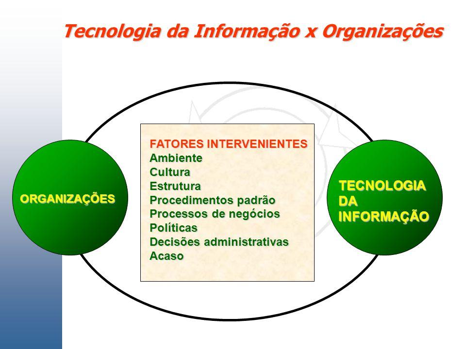 FATORES INTERVENIENTES Ambiente Cultura Estrutura Procedimentos padrão Processos de negócios Políticas Decisões administrativas Acaso ORGANIZAÇÕES TEC
