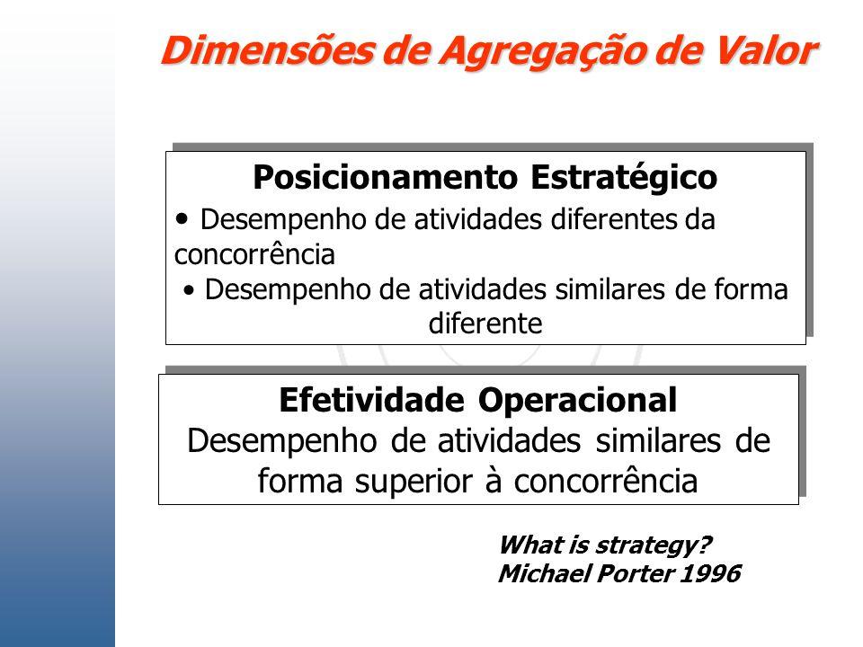 Dimensões de Agregação de Valor Posicionamento Estratégico Desempenho de atividades diferentes da concorrência Desempenho de atividades similares de f