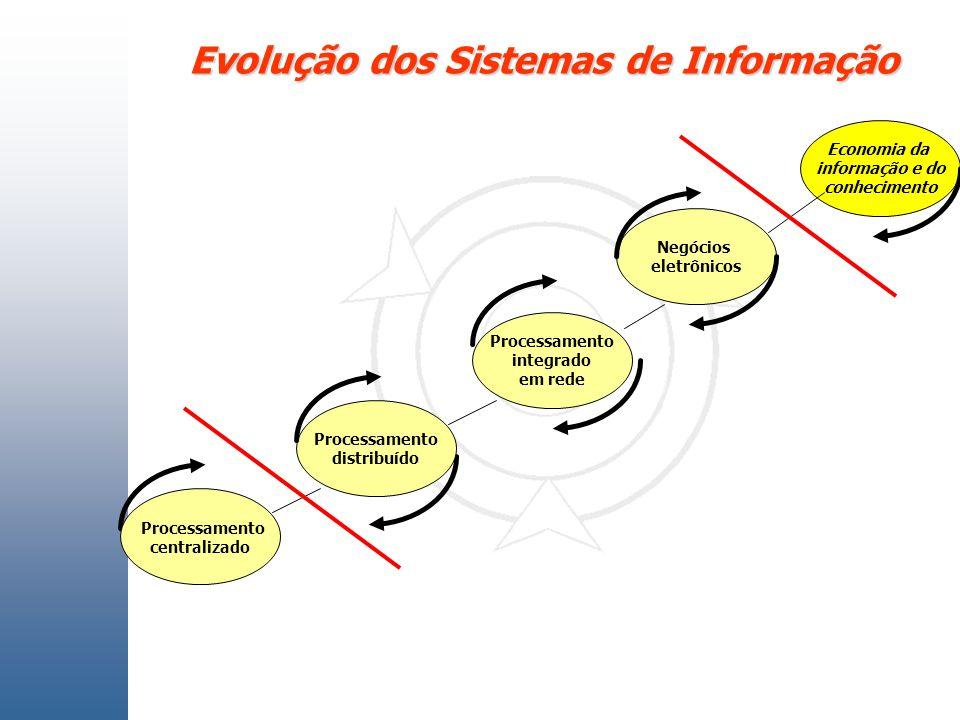Evolução dos Sistemas de Informação Processamento centralizado Processamento integrado em rede Negócios eletrônicos Processamento distribuído Economia