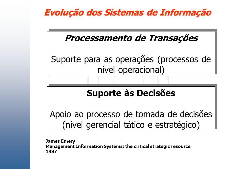 Evolução dos Sistemas de Informação Processamento de Transações Suporte para as operações (processos de nível operacional) Processamento de Transações