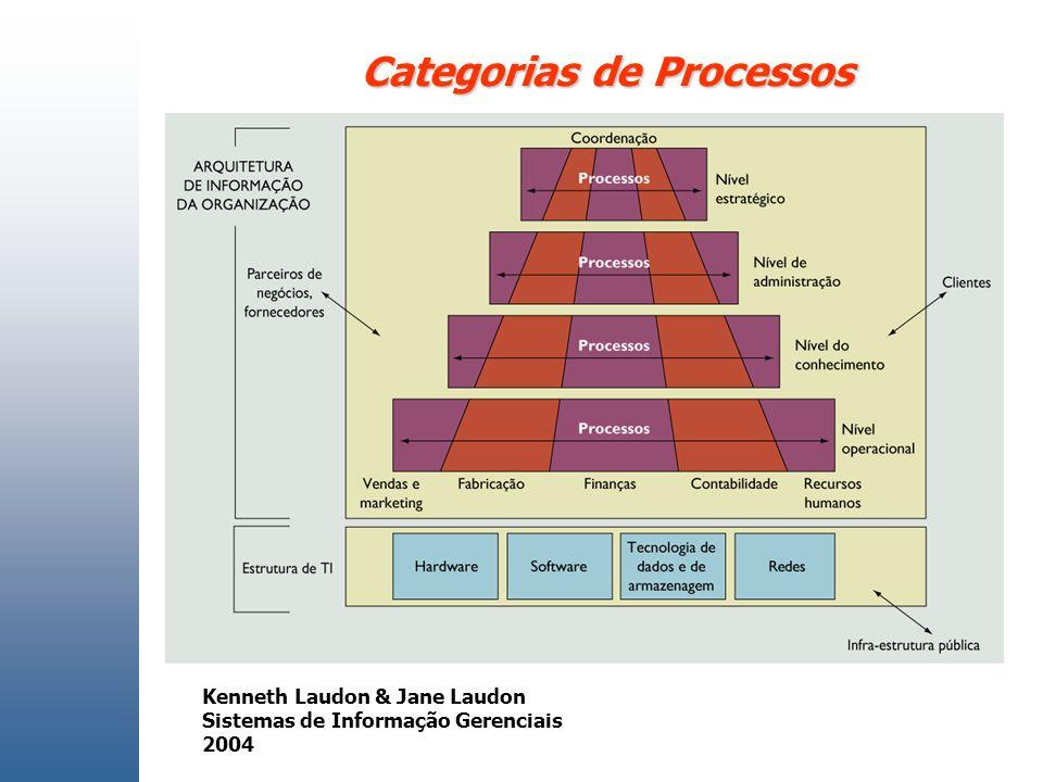 Categorias de Processos Kenneth Laudon & Jane Laudon Sistemas de Informação Gerenciais 2004